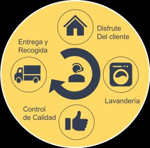 Ciclo-Servicio- Renting- Alfombras- Felpudos-FelpudoRent